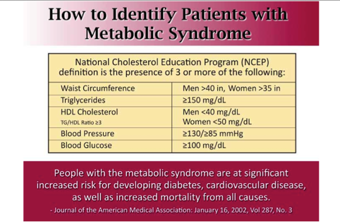 How to identify patients with metabolic syndrome